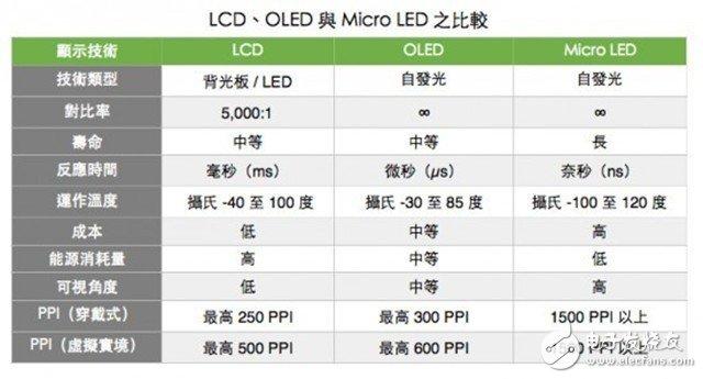 苹果推广的Micro LED只是一种技术储备