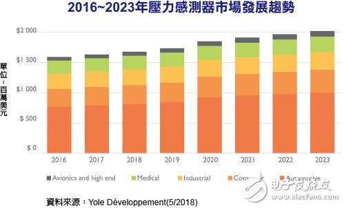 2023年MEMS压力传感器市场规模将达到20亿美元