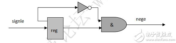 FPGA学习系列:12. 边沿检测设计