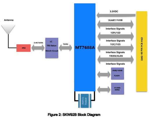 SKW92B IOT无线局域网模块的详细数据说明资料概述