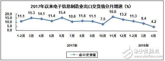 2018年1-4月我国生产手机同比增长3.2%,微型计算机同比下降2%