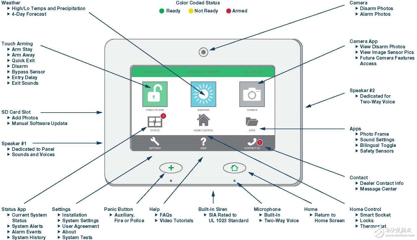 图3:高性能、功能丰富的入侵检测系统用户界面控制面板。 对于终端设备制造商自身和入侵检测系统设备市场的解决方案提供商而言,都是如此。这些平台可用作制造商内下一代硬件项目的基础,和/或用作解决方案提供商的参考设计,目标是实现现有技术到本文所述先进技术的平滑过渡,同时缩短客户产品的上市时间。 本部分包含的众多创新和技术进步之间的清楚定位,以及基本的市场要求,均可通过ADI公司提供的创新技术实现。无论是基于信号调理和信号转换功能(ADI的传统强项),还是数字信号处理和电源管理等最近的重点关注领域,ADI都具有