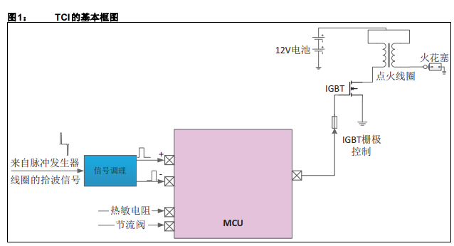如何使用单片机实现集成远程无钥门禁和防盗锁止系统功能的TCI系统