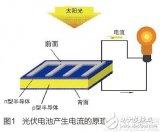 太阳能无人机:太阳能助力无人机,推动无人机的发展