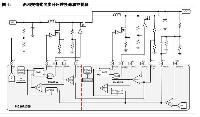 基于8位PIC单片机实现多相交错式PWM控制器的详细资料概述