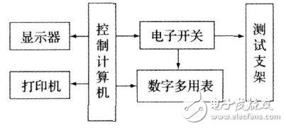 关于稳压电源自动测试系统的设计