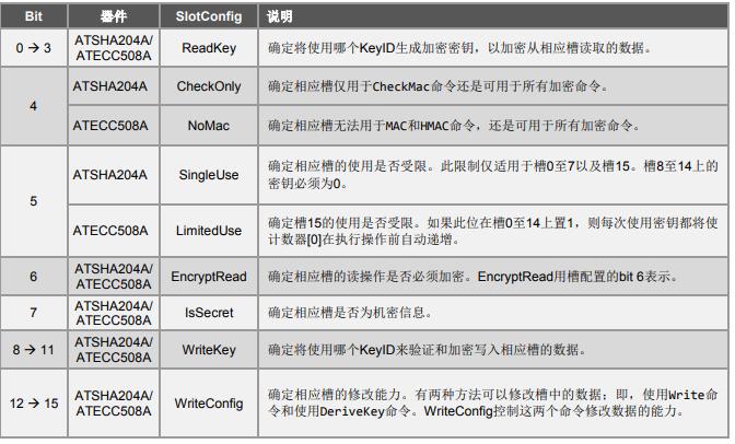 密码认证ATSHA204A和ATECC508A加密器件的个性化指南