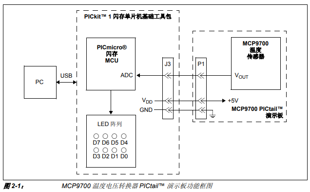 如何使用MCP9700温度电压转换器PICtail演示板的详细中文资料概述
