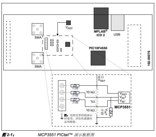 MCP3551 PICtail 演示板开发工具的详细介绍和使用的详细概述