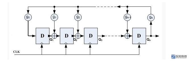 补充: FPGA产生基于LFSR的伪随机数