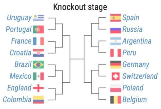 机器学习预测世界杯的结果你相信吗?机器学习的应用