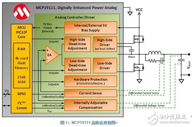 将模拟与数字控制相结合的新智能电源