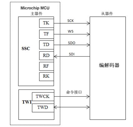 同步串行控制器SSC的介绍以及如何为音频应用配置SSC的详细资料概述