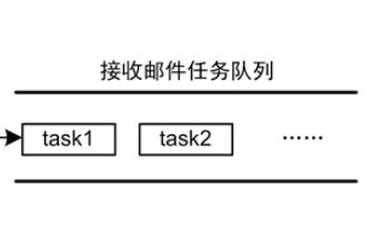 AWorks软件设计,邮箱、消息队列和自旋锁使用方法