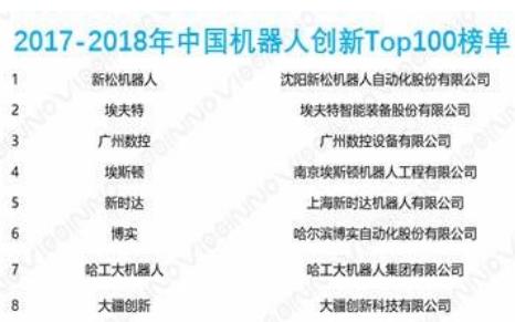 2018中国机器人创新史及分析