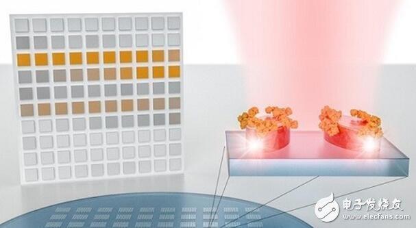 纳米光子传感器系统,无需光谱学龙8娱乐城官网便能识别分子的特征吸收