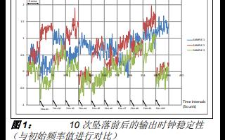 MEMS振荡器对机械应力的抵抗能力的详细中文资料概述