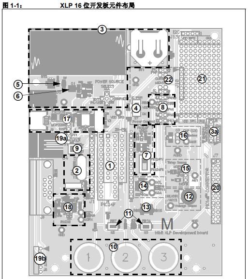 如何使用XLP 16位开发板作为开发工具在目标版上仿真和调试固件概述
