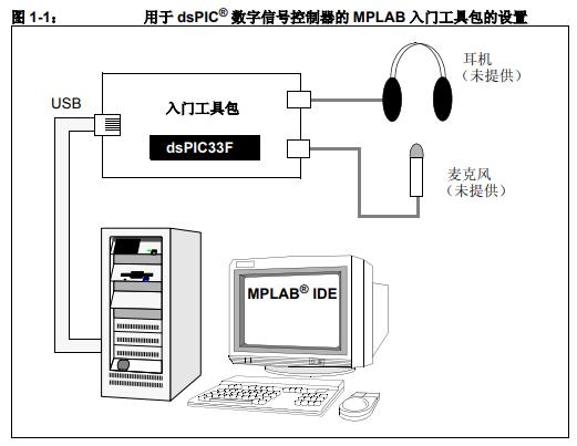 用于dsPIC33F器件的语音和音频处理功能的入门工具包详细资料概述