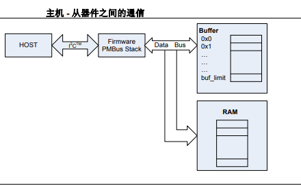 如何使用44引脚演示板开发工具在目标电路板上仿真和调试固件的概述