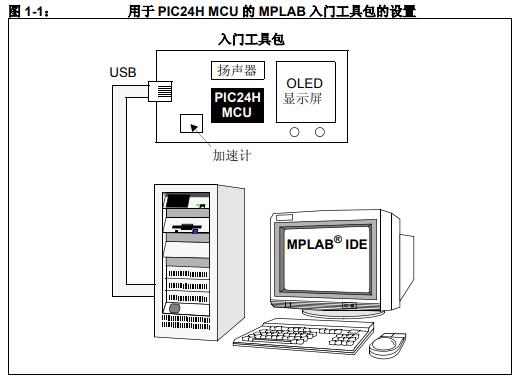 用于PIC24H MCU的MPLAB入门工具包的详细中文资料概述