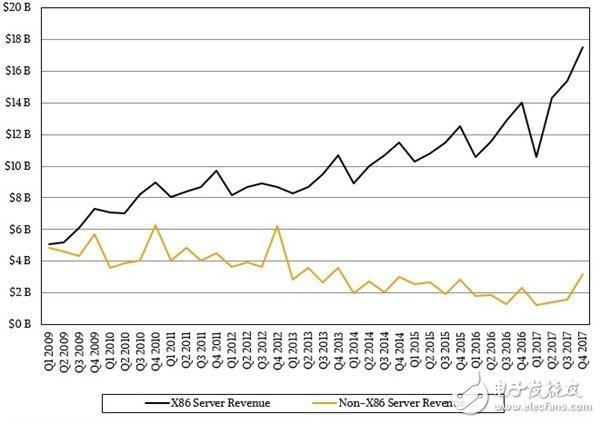 科再奇:下半年,AMD将在服务器CPU市场从Intel手中直接挖走份额