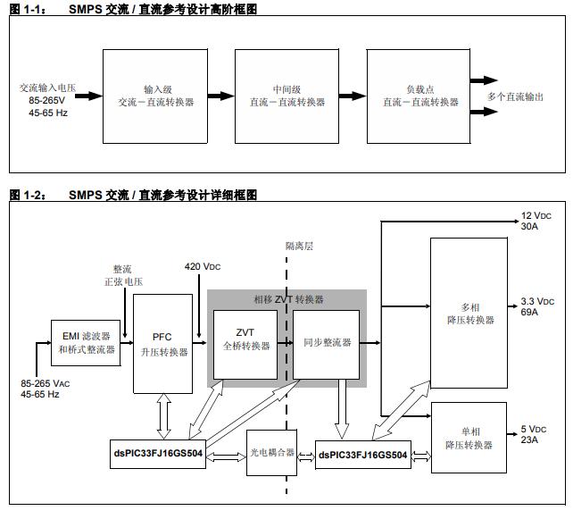 SMPS的交流直流参考设计开发工具的详细中文资料概述