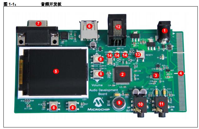 如何将音频开发板用作开发工具来设计高质量音频开发平台的详细概述