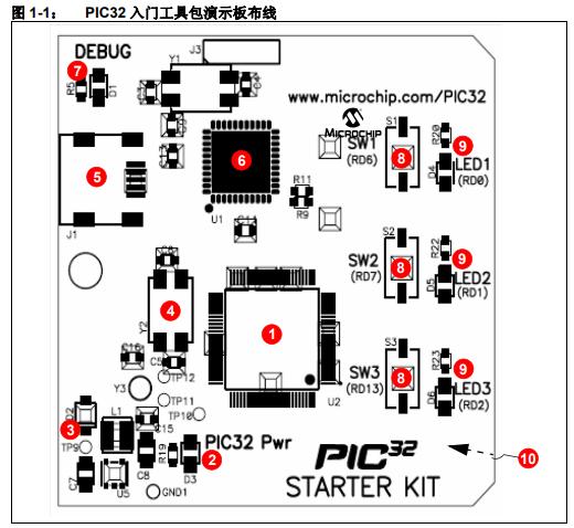 PIC32通用入门工具包开发工具的详细中文资料概述