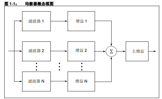 dsPIC DSC均衡器库的详细中文资料概述