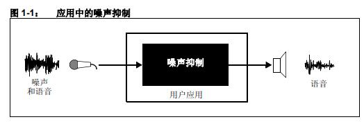 dsPIC DSC 噪声抑制库的详细中文资料概述