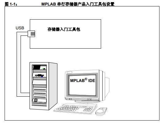 MPLAB串行存储器产品入门工具包的详细中文资料概述