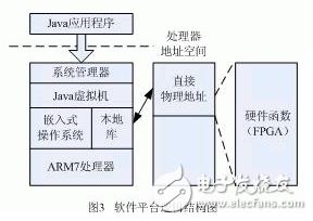 利用FPGA的可编程性和Java平台良好的移植性的嵌入式系统平台