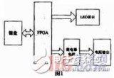 用FPGA来实现控制电阻的提供的设计过程