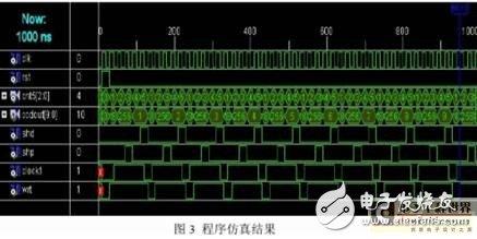 基于CPLD的可编程高精度CCD信号发生器的设计方案