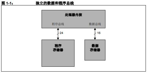 dsPIC系列器件的架构和开发工具的详细中文资料概述