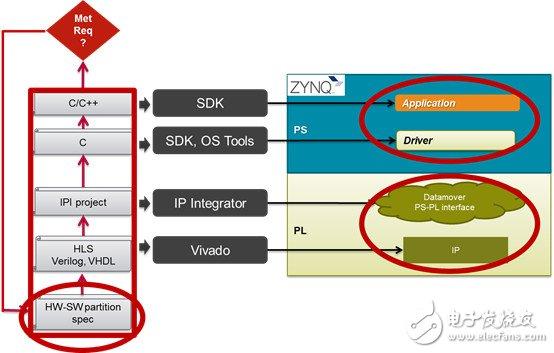一个SDSoC设计开发流程需要哪些步骤呢?