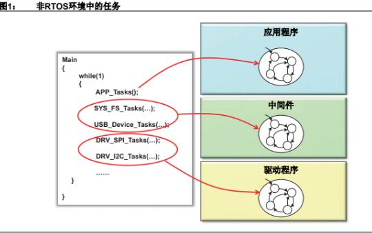 如何借助MPLAB Harmony实现多种RTOS支持的详细资料概述