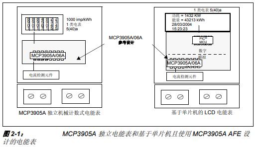 MCP3905A和MCP3906A电能表参考设计开发工具的详细中文资料概述