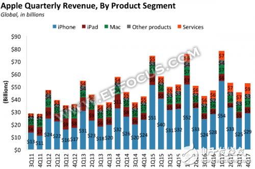 苹果下滑:iPhone受影响,迎来危机局面