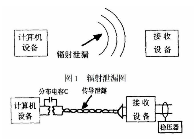 电磁信息泄漏的危害与防护