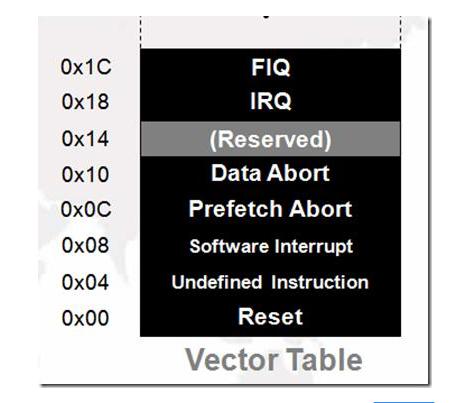 如何理解ARM异常、中断和向量表