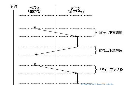 基于STM32的虚拟多线程(TI_BLE协议栈_ZStack协议栈)