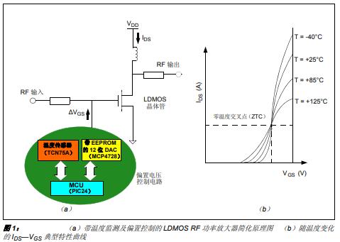 如何使用模数转换器来实现偏置电压控制的详细中文资料概述