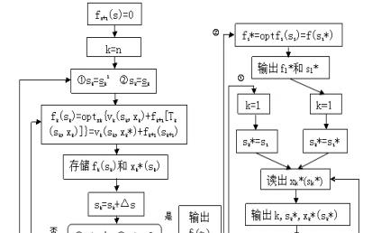 动态规划方法的利用matlab实现及其应用的有效工具详细资料概述