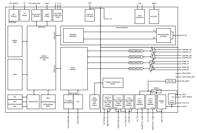 QCCF55 BGA设备的详细英文原版数据手册免费下载