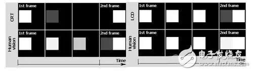 分析AMOLED与TFT-LCD的优缺点