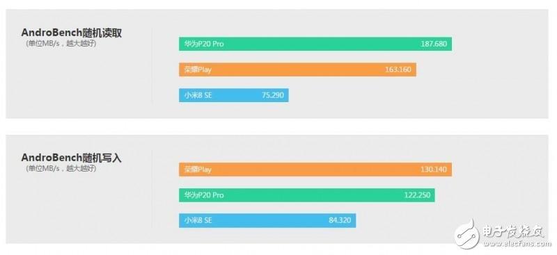 【小米8 SE VS 荣耀Play】到底是你骁龙710厉害还是我「GPU Turbo」厉害?