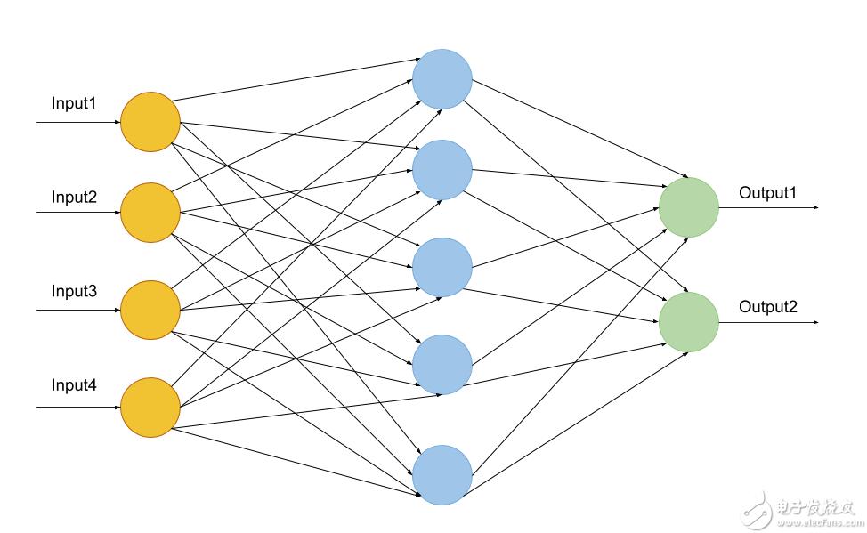 神经网络和深度学习之神经元和分类器