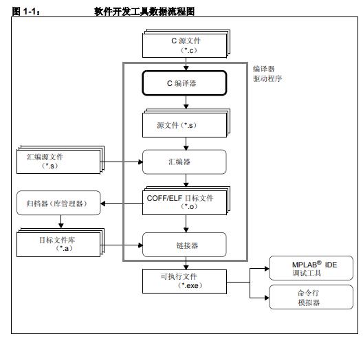 如何使用GNU语言工具为16位应用编写代码详细中文资料介绍